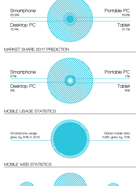 How Big Is The Mobile Market? Infographic