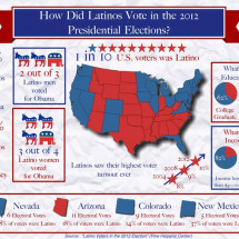 How Did Latinos Vote in the 2012 Presidential Elections? Infographic