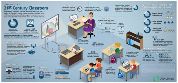 How Different Will Classrooms of The Future Be?