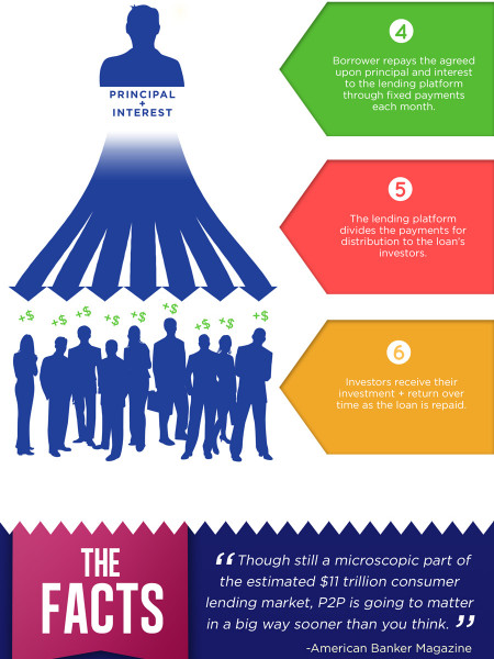 How Does Peer to Peer Lending Work? Infographic