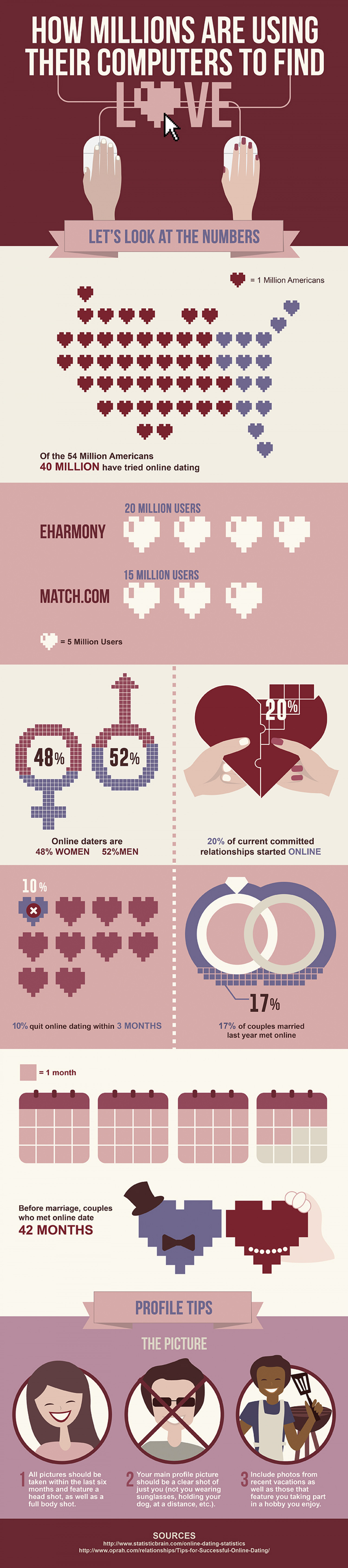 How Million People Use Their Computers To Find Love Infographic