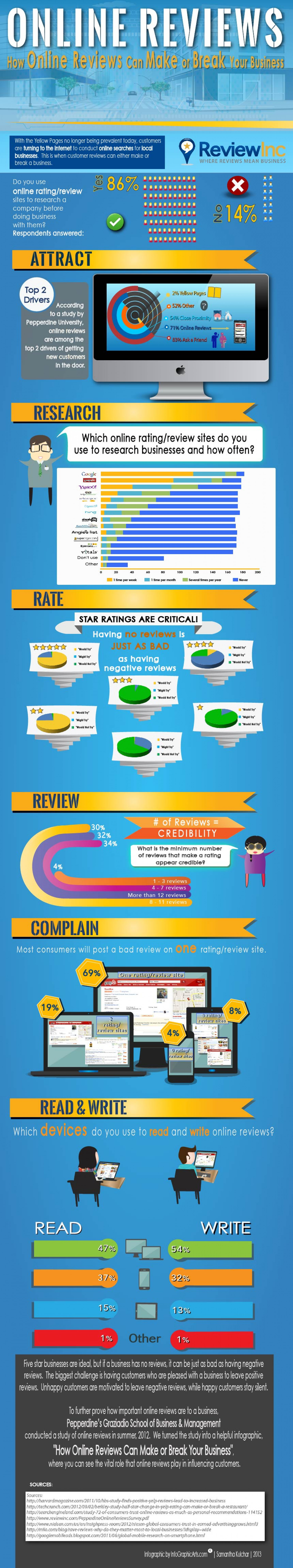 How Online Reviews Can Make or Break Your Business Infographic
