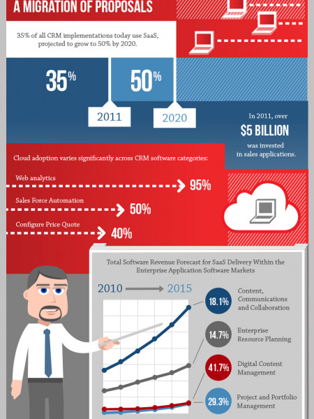 How Proposal Management Software Is Boosting Business Infographic