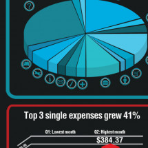 How Small Businesses REALLY spend their money Infographic