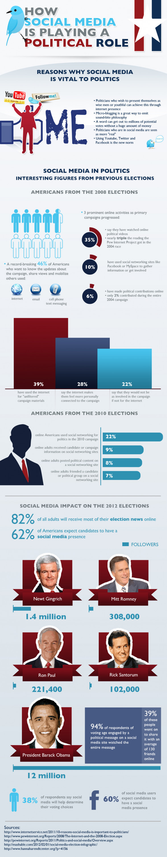 How Social Media is Playing a Political Role