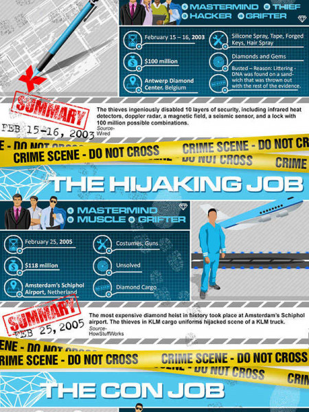 How To Steal Diamonds Infographic