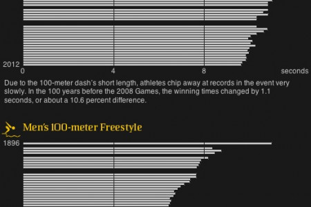 How do Olympic Gold Medalists Compare? Infographic