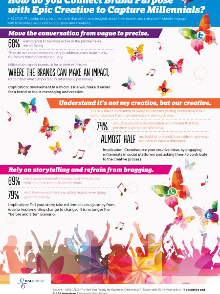 How do you connect brand purpose with the epic creative to capture millennials? Infographic