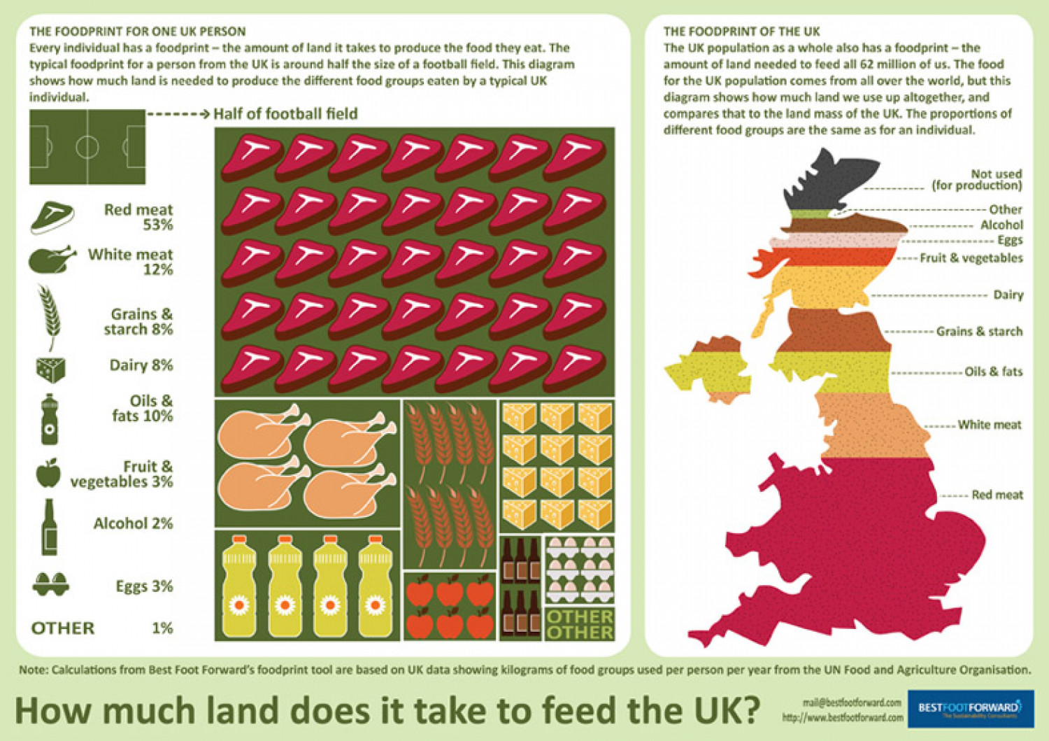 How much land is required to feed the UK? Infographic