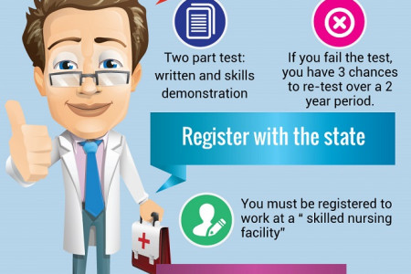How to Become a Certified Nursing Assistant Infographic