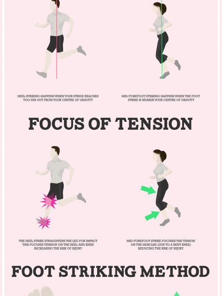 How to Run Correctly Infographic