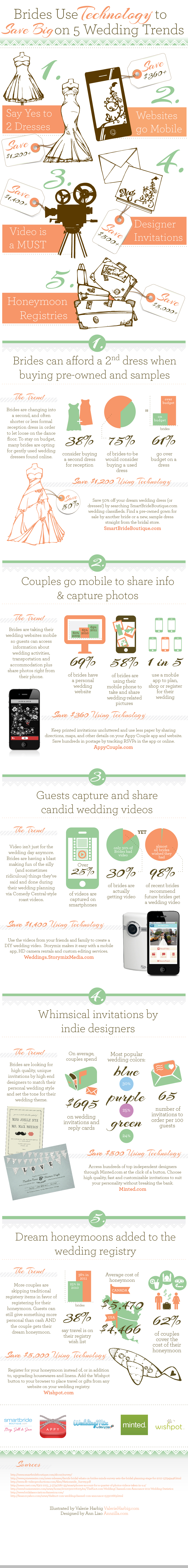 Wedding Infographic How to Save Money on Your Wedding Using Technology