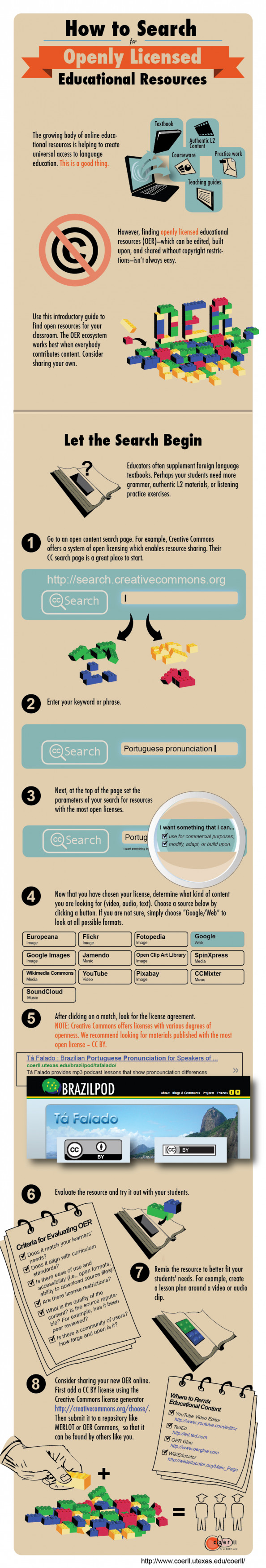 How to Search for Openly Licensed Educational Resources Infographic