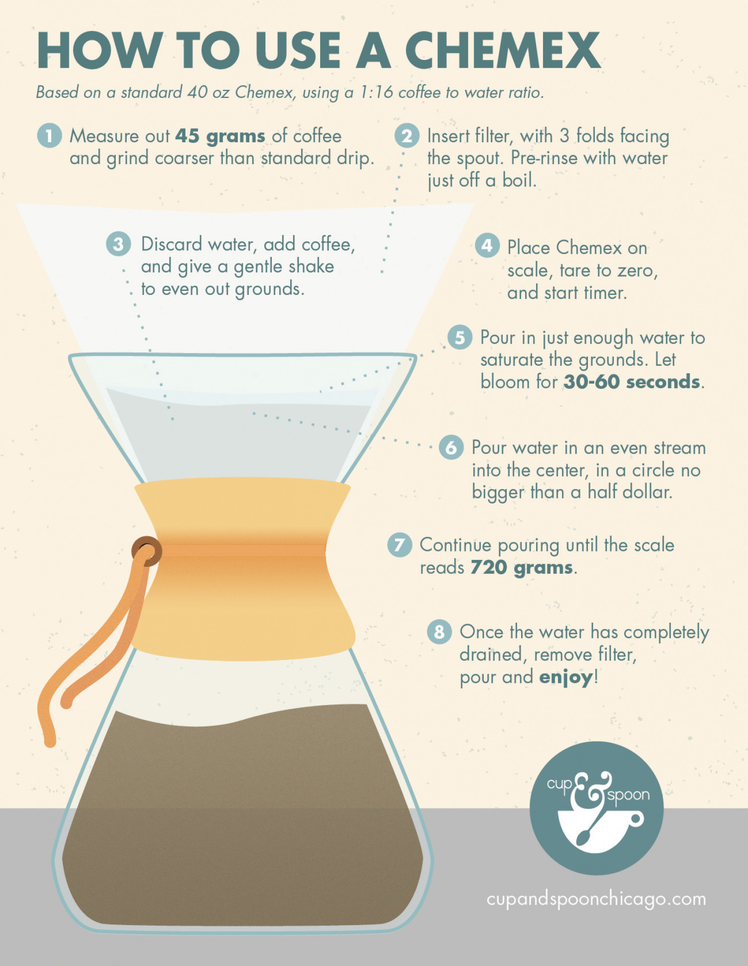 How To Use The Chemex Coffee Maker : How to Use a Chemex Visual.ly