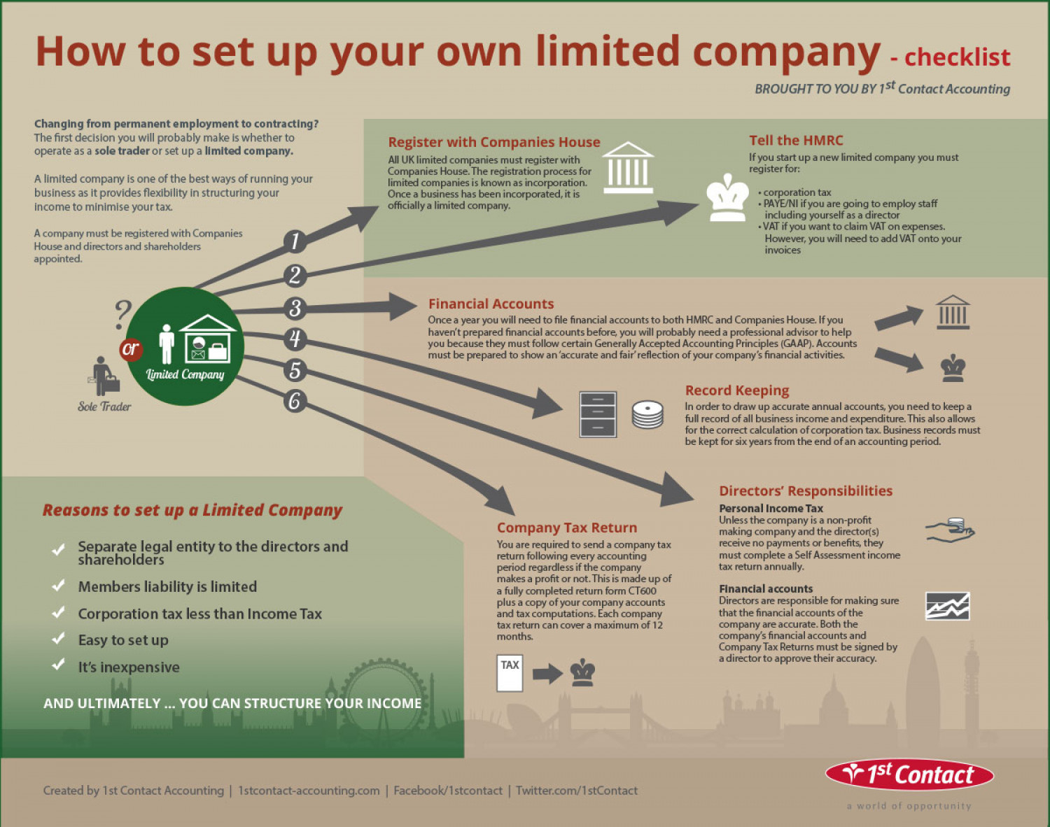 How to set up a Limited Company Infographic