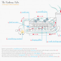 How to smoke fish: The Kirkenes smokehouse Infographic