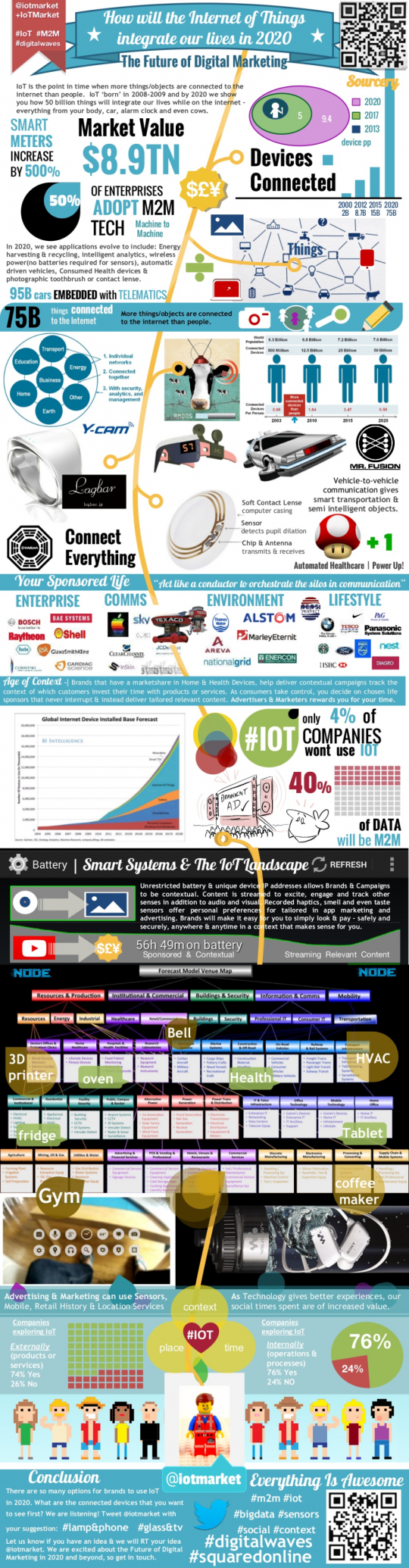 How will The Internet of Things Integrate our Lives in 2020 @iotmarket