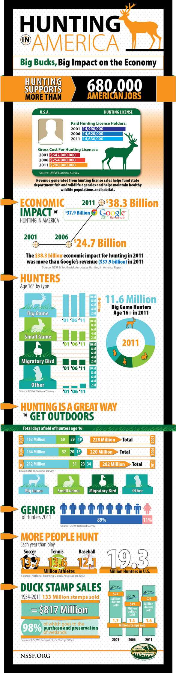 Hunting In America: Big Bucks, Big Impact on the Economy