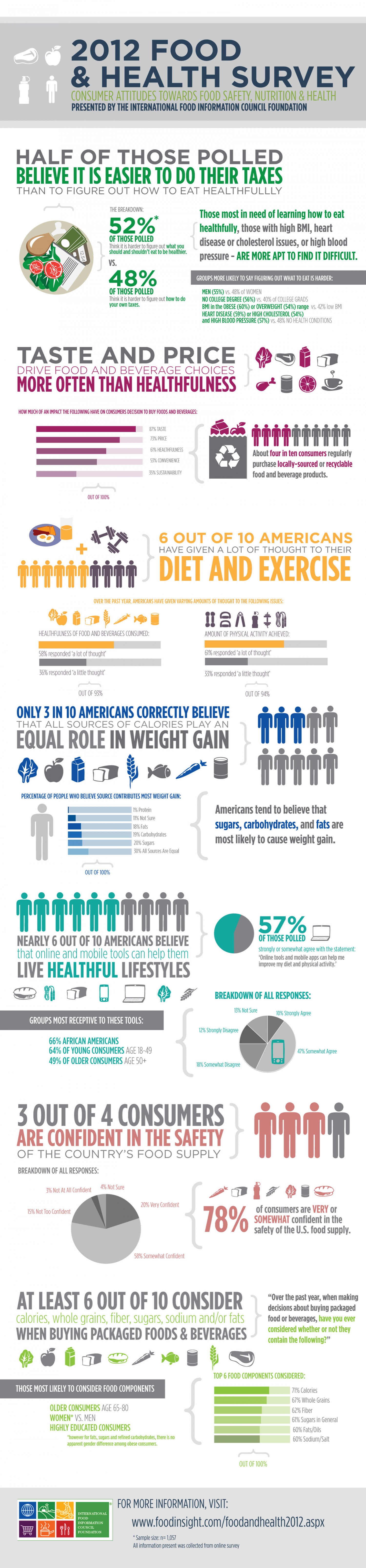 IFIC Food & Health Survey Infographic