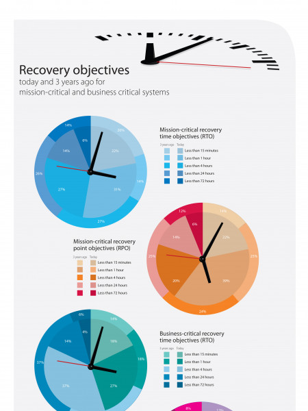 IT Disaster Recovery Infographic