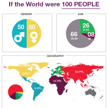 If the World Were 100 People Infographic