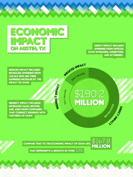 Impact of SXSW & Why You Should Go! Infographic