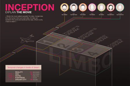Inception: Explain the movie Infographic