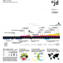 Infographic Résumé for Jeff Davis (2013) Infographic