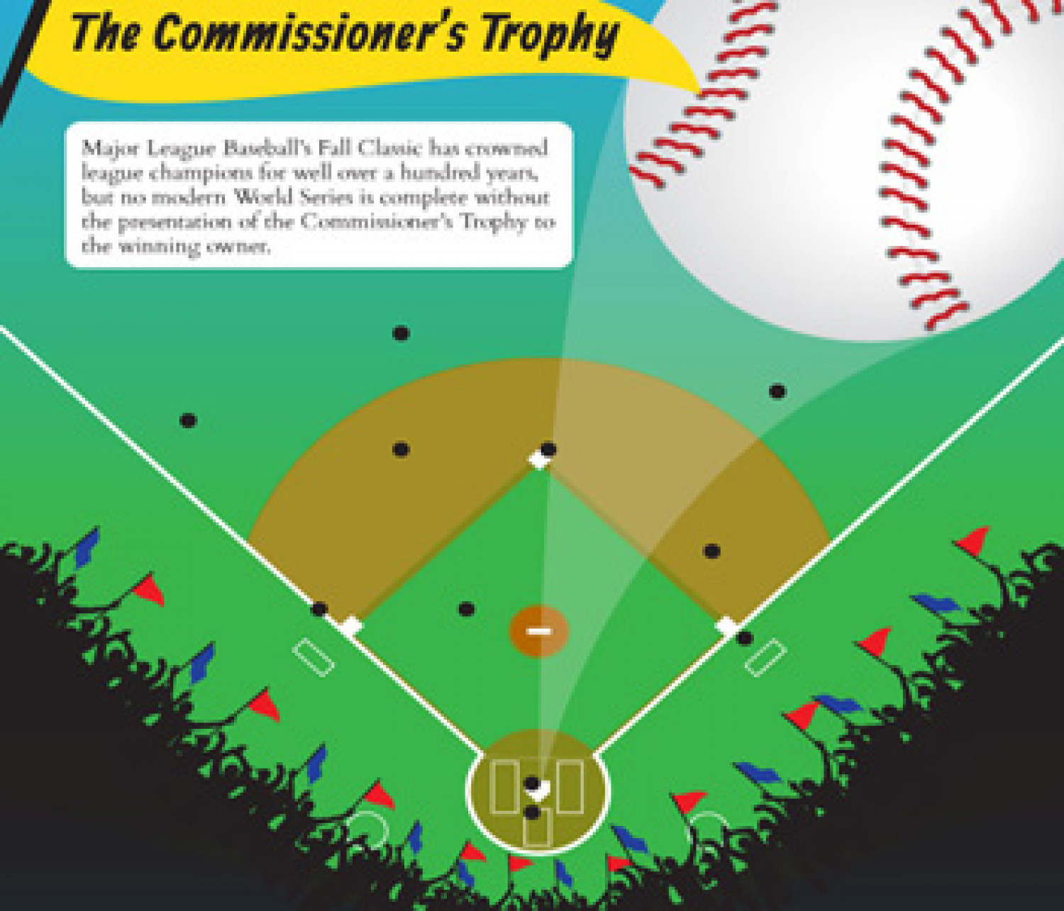 Infographic of the Commissioner's Trophy Infographic