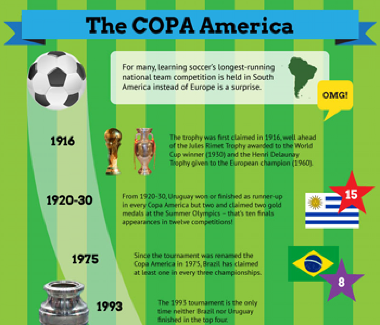 Infographic of the Copa America Infographic