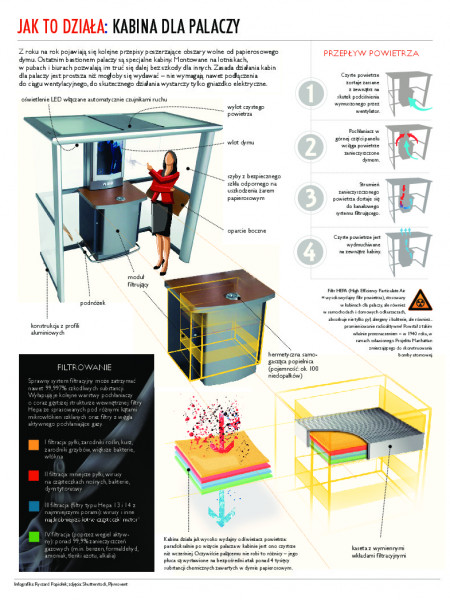 How it works Smoking Cabin Infographic