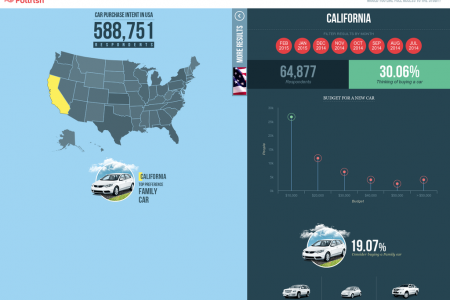 Insights from the largest car purchase intent study in US from over 500,000 respondents! Infographic
