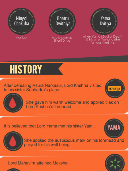 Interesting Facts About Bhai Dooj! Infographic