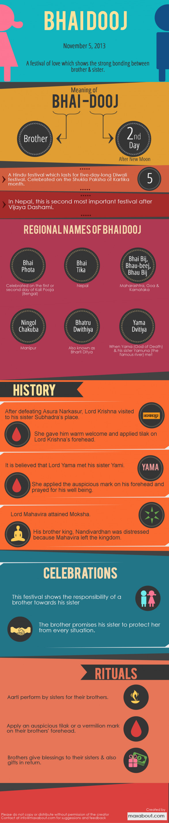 Interesting Facts About Bhai Dooj!