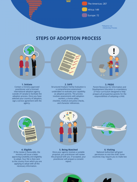 International Adoption in Canada Infographic