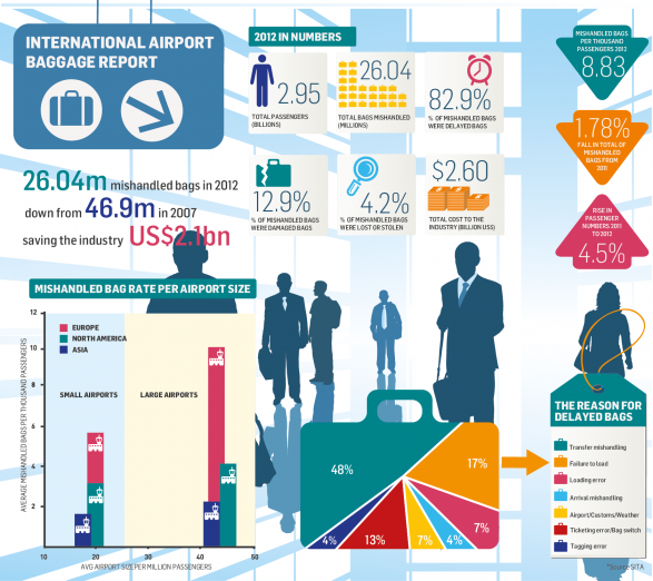International Airport Baggage Report