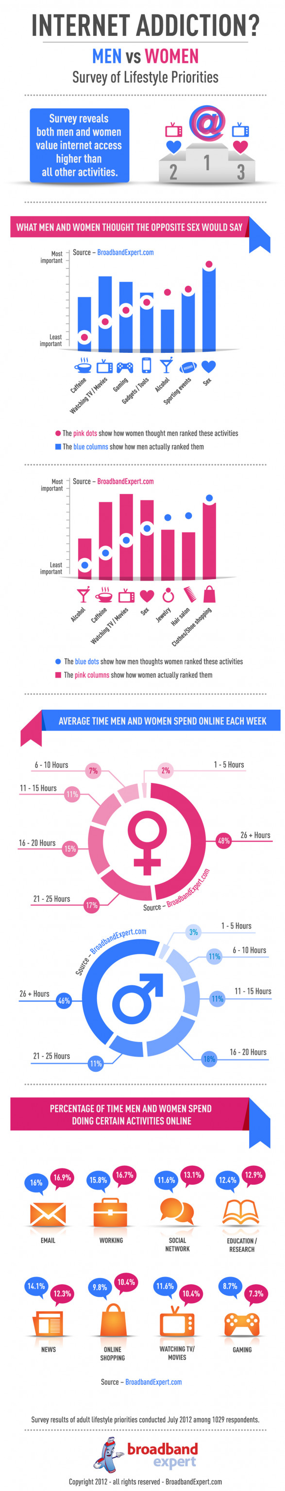 Internet Addiction - Men vs Women