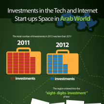 Investments in the Tech and Internet Startups Space in Arab world Infographic