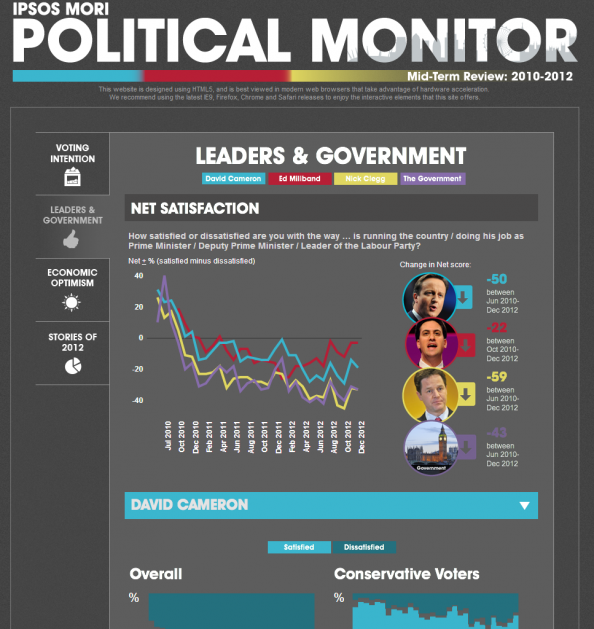 Ipsos MORI Political Monitor Mid-Term Review Infographic