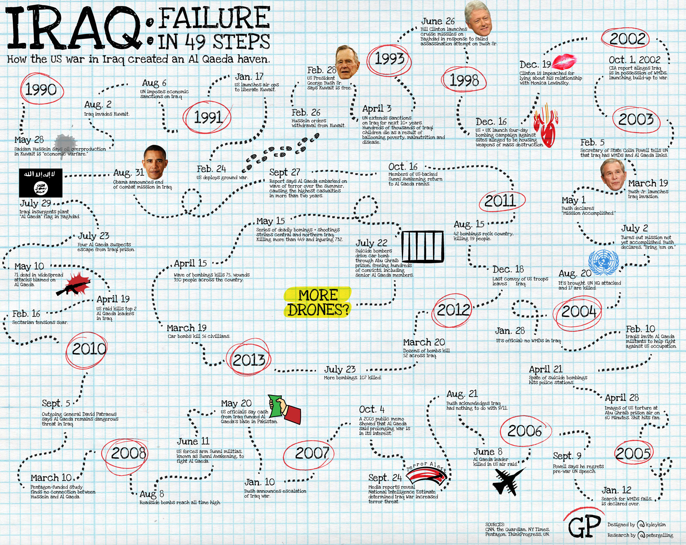 Iraq: Failure in 49 steps