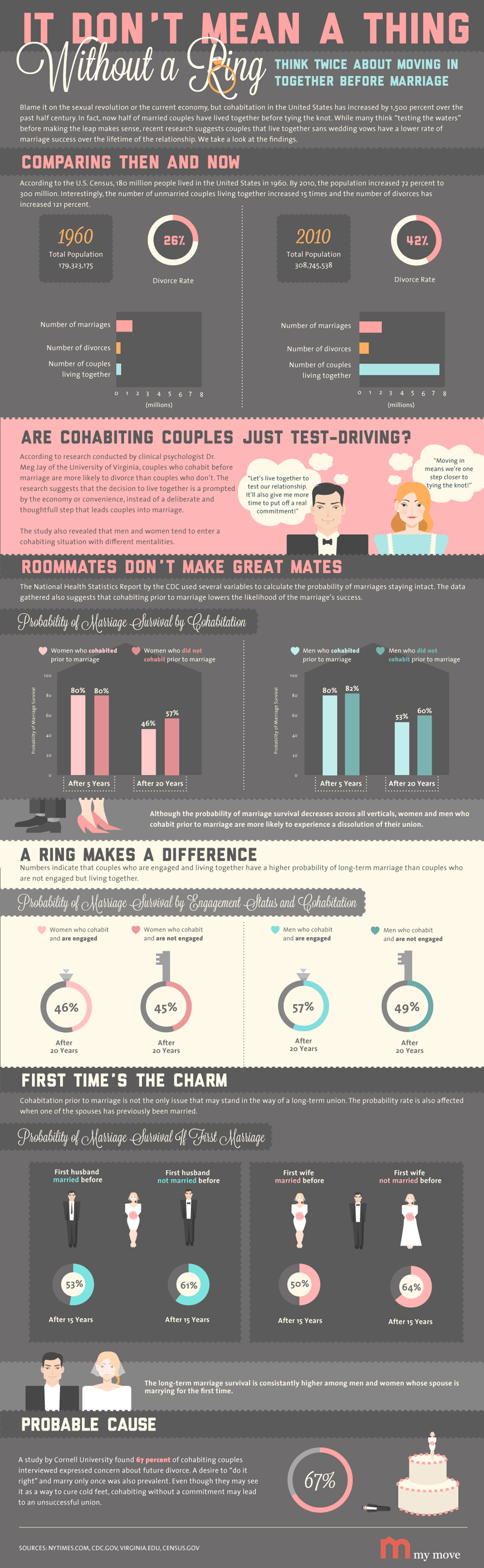 infographic it dont mean a thing without a ring - 57 Unique Wedding Vows Examples Impression