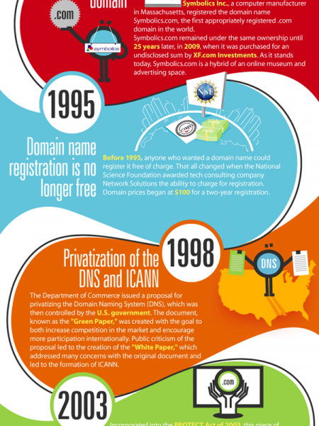 It's the Web's 29th Anniversary! - A Brief History Infographic