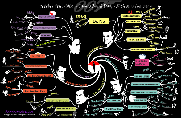 James Bond 50th anniversary mind map