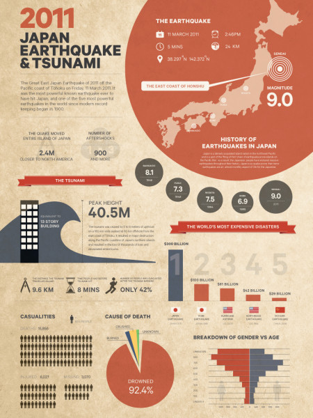 Japan Earthquake Infographic