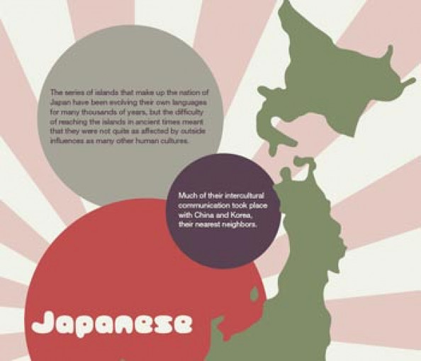 Japanese Language Infographic Infographic