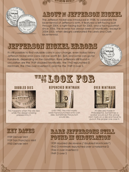 Jefferson Nickel: Treasures in your Change Infographic