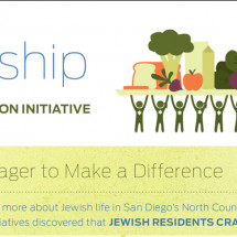 Jewish Food Justice Fellowship Infographic
