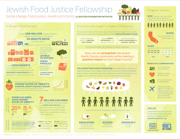 Jewish Food Justice Fellowship