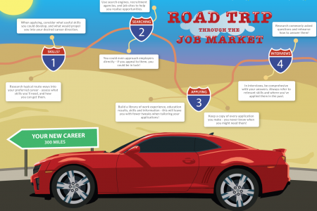Road Trip Through the Job Market Infographic