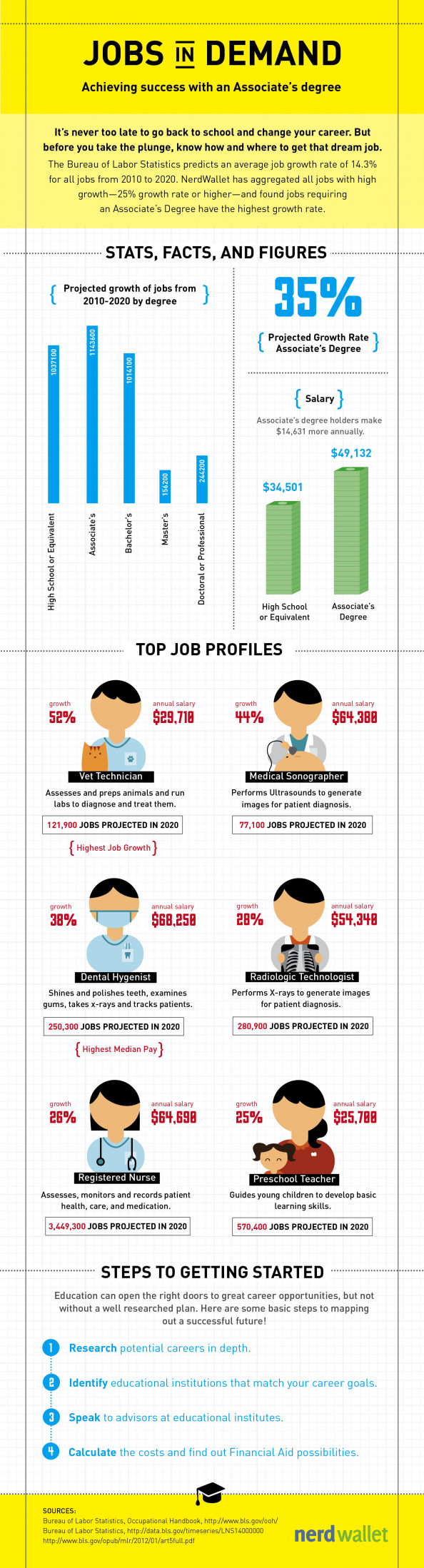 Jobs in Demand: Achieving Success with an Associate's Degree Infographic